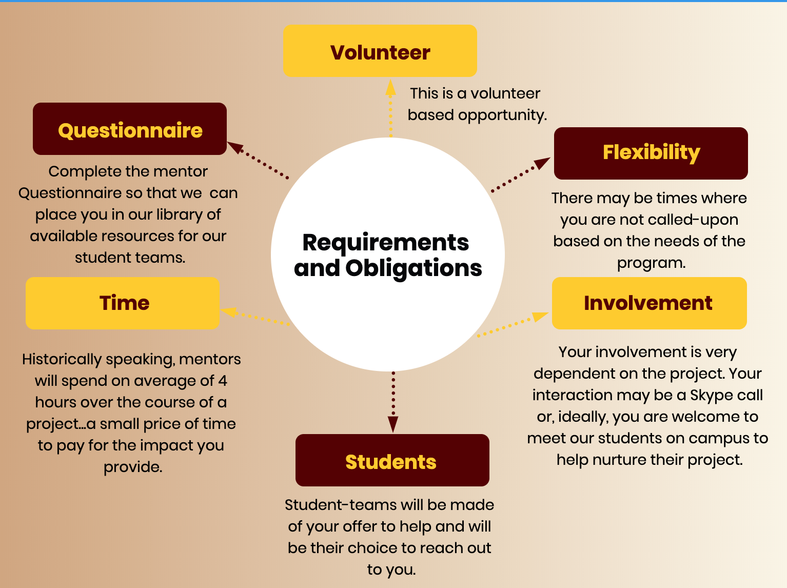 Requirements and Obligation PBL